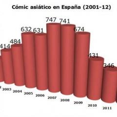2012 cierra con una tendencia al alza en la edición de manga, ¿seguirá así en 2013?