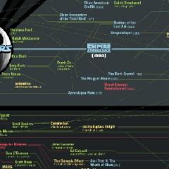 Diagrama de cómo Star Wars ha cambiado al mundo