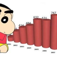 Descalabro en el mercado del manga en España durante 2010