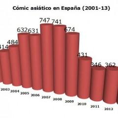 2013 cierra el año con la estabilización de la edición de manga en España