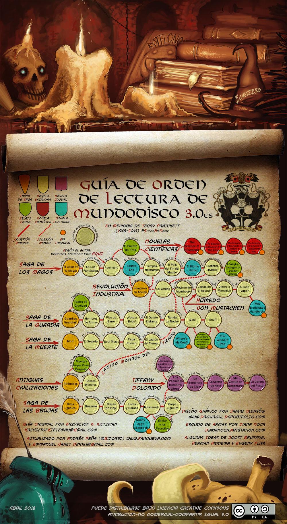 Guía de Orden de Lectura de Mundodisco v3.0 (completa)
